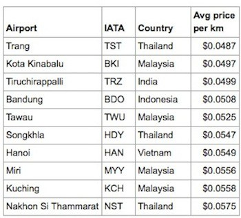 cheap airport2