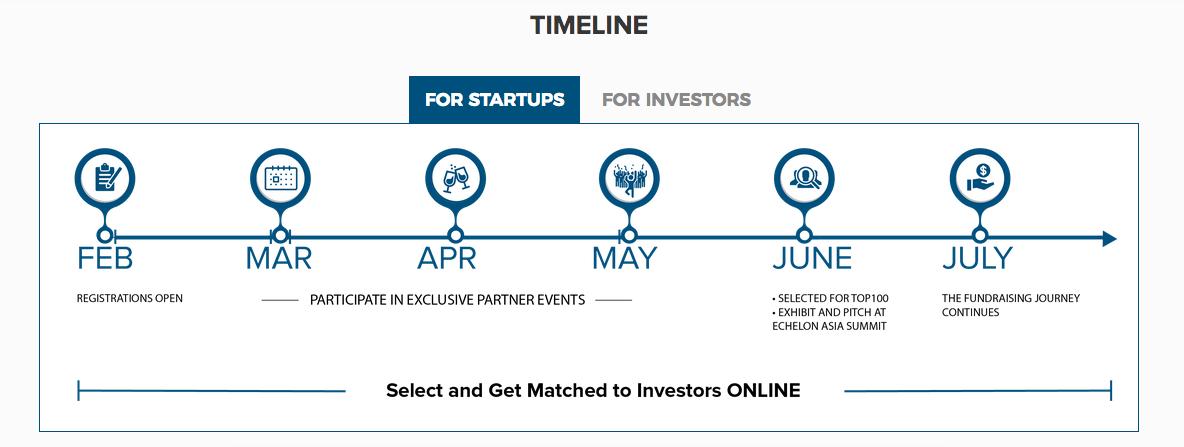 e27's TOP100 plays matchmaker between startups and investors